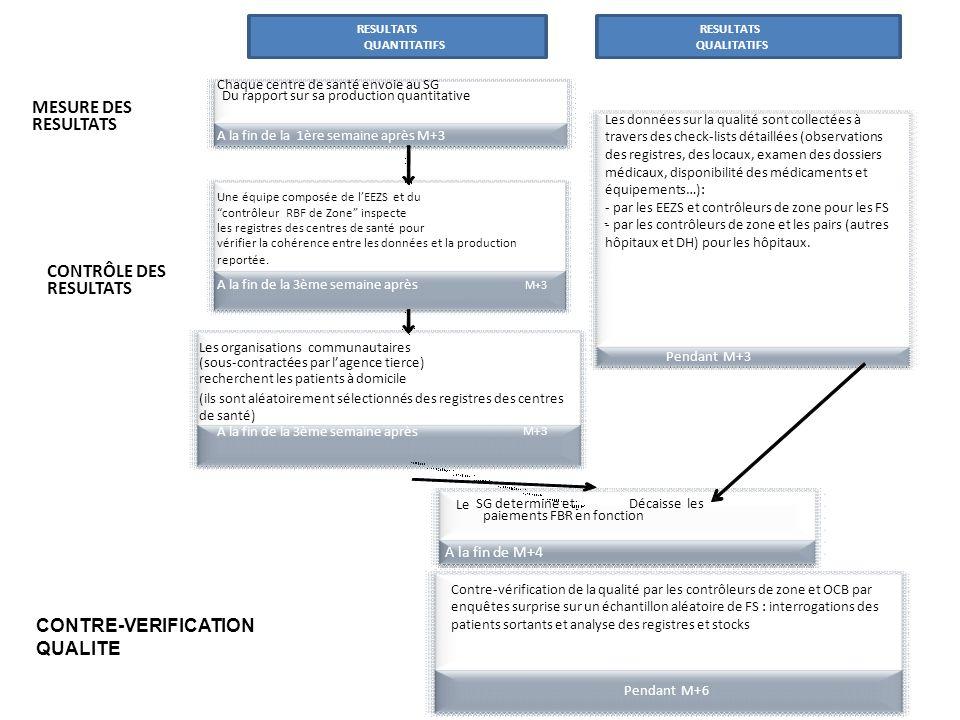 MESURE DES CONTRÔLE DES CONTRE-VERIFICATION QUALITE A la fin de M+4