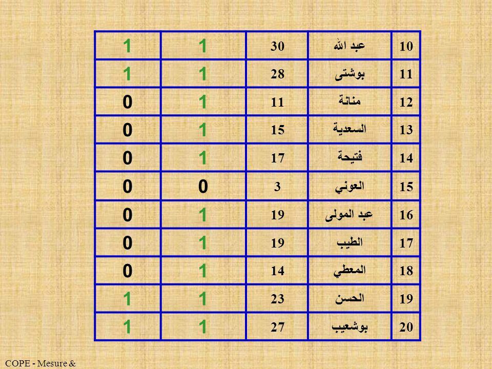 1 10 عبد الله 30 11 بوشتى 28 12 منانة 13 السعدية 15 14 فتيحة 17 العوني