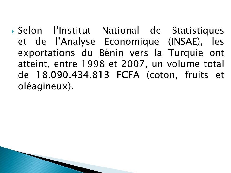 Selon l'Institut National de Statistiques et de l'Analyse Economique (INSAE), les exportations du Bénin vers la Turquie ont atteint, entre 1998 et 2007, un volume total de 18.090.434.813 FCFA (coton, fruits et oléagineux).