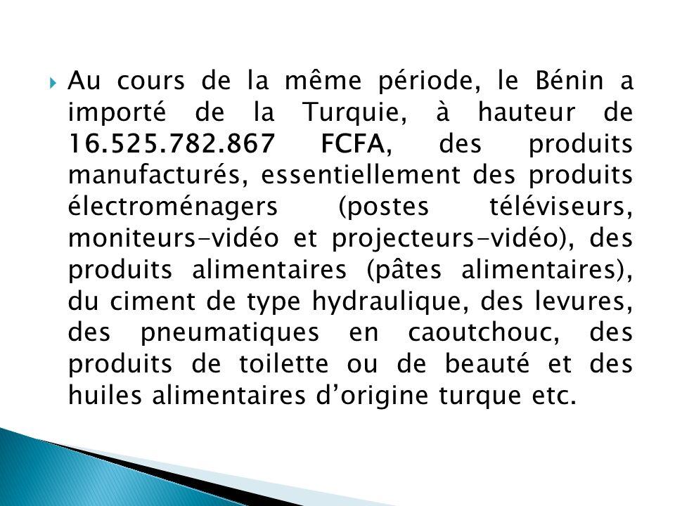Au cours de la même période, le Bénin a importé de la Turquie, à hauteur de 16.525.782.867 FCFA, des produits manufacturés, essentiellement des produits électroménagers (postes téléviseurs, moniteurs-vidéo et projecteurs-vidéo), des produits alimentaires (pâtes alimentaires), du ciment de type hydraulique, des levures, des pneumatiques en caoutchouc, des produits de toilette ou de beauté et des huiles alimentaires d'origine turque etc.