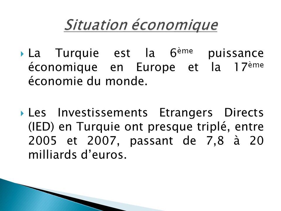 Situation économiqueLa Turquie est la 6ème puissance économique en Europe et la 17ème économie du monde.