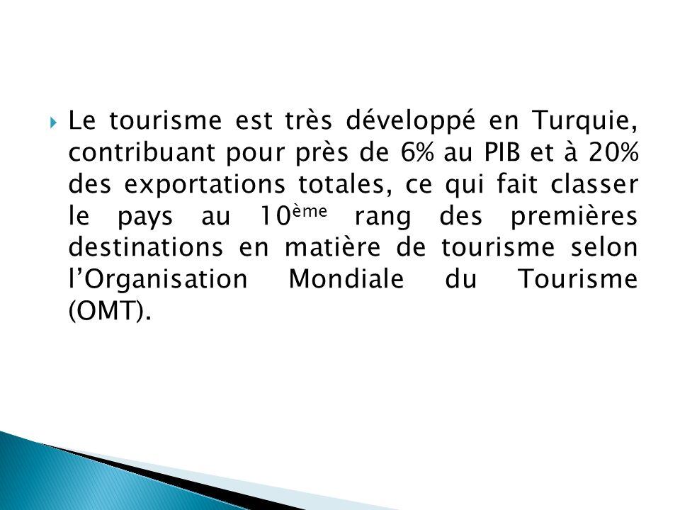 Le tourisme est très développé en Turquie, contribuant pour près de 6% au PIB et à 20% des exportations totales, ce qui fait classer le pays au 10ème rang des premières destinations en matière de tourisme selon l'Organisation Mondiale du Tourisme (OMT).