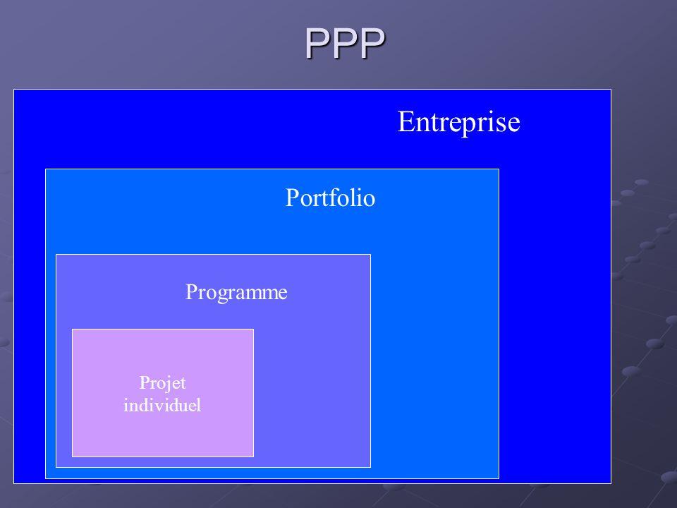 PPP Entreprise Portfolio Programme Projet individuel