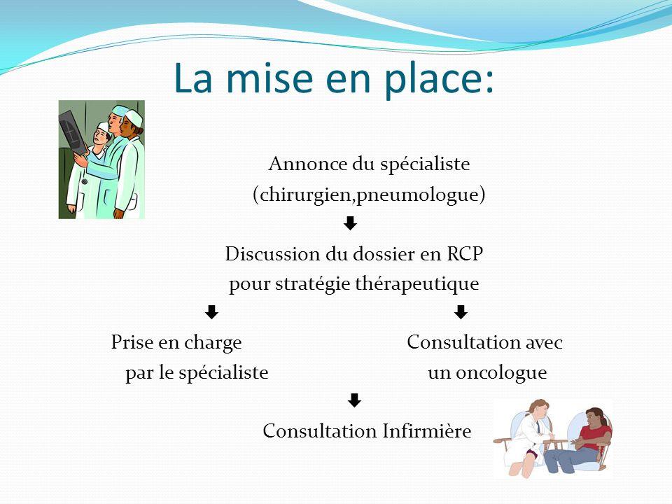 La mise en place: Annonce du spécialiste (chirurgien,pneumologue) 