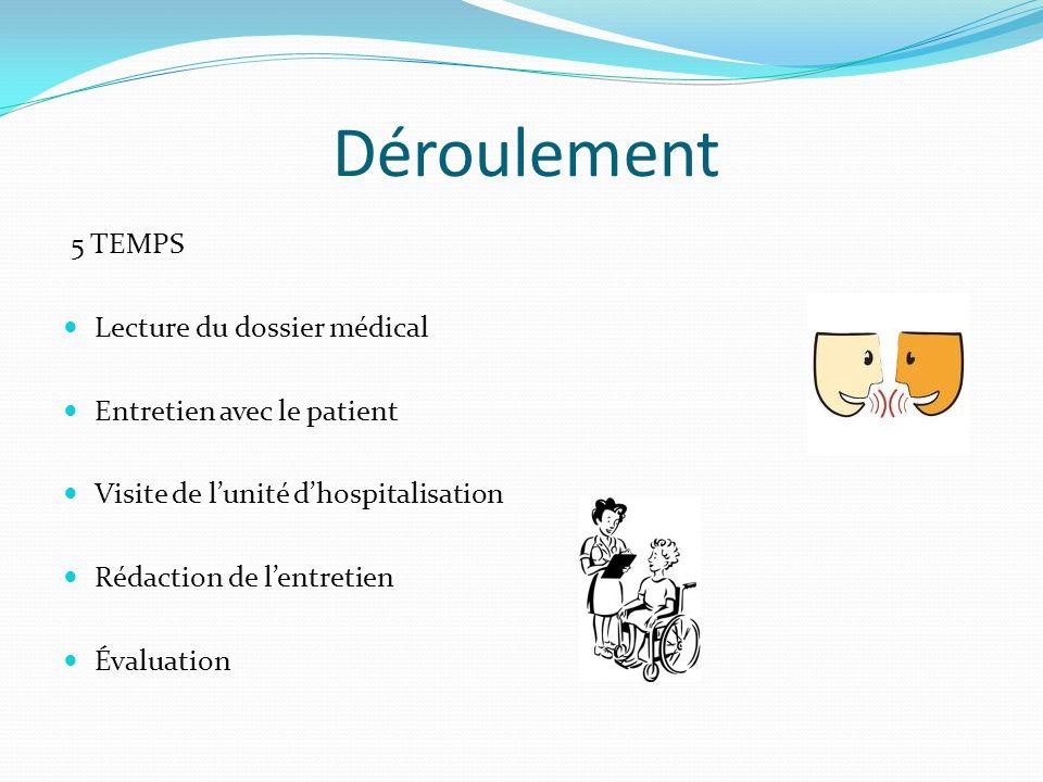 Déroulement 5 TEMPS Lecture du dossier médical