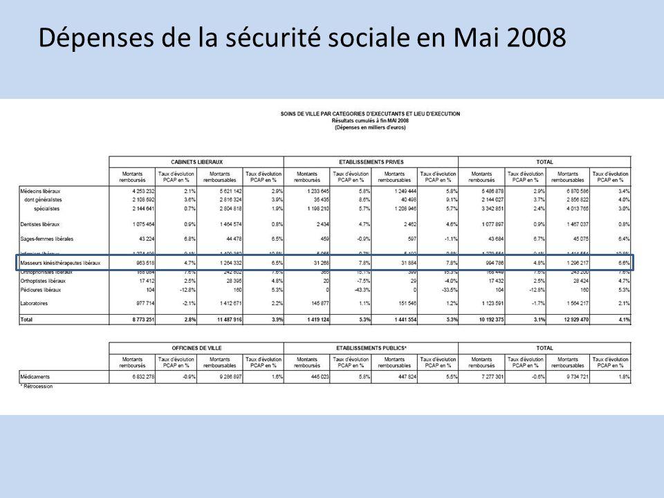 Dépenses de la sécurité sociale en Mai 2008