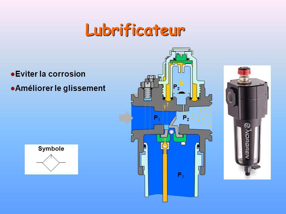 Lubrificateur Eviter la corrosion Améliorer le glissement P2 P1