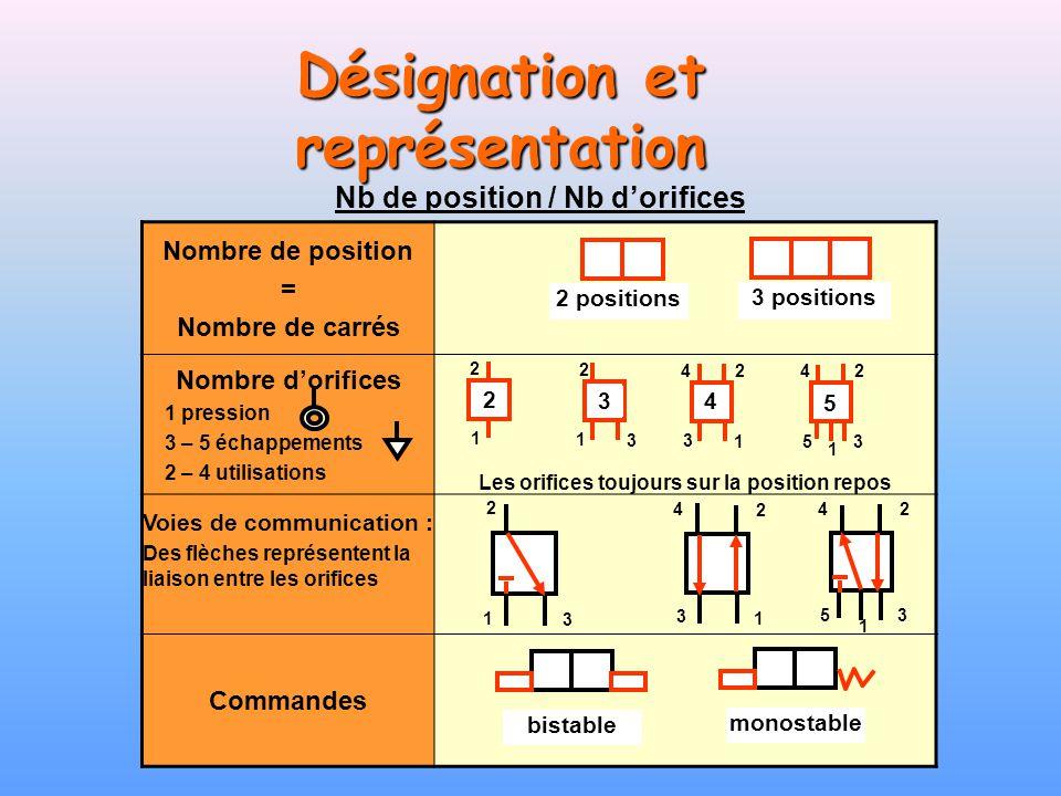 Désignation et représentation