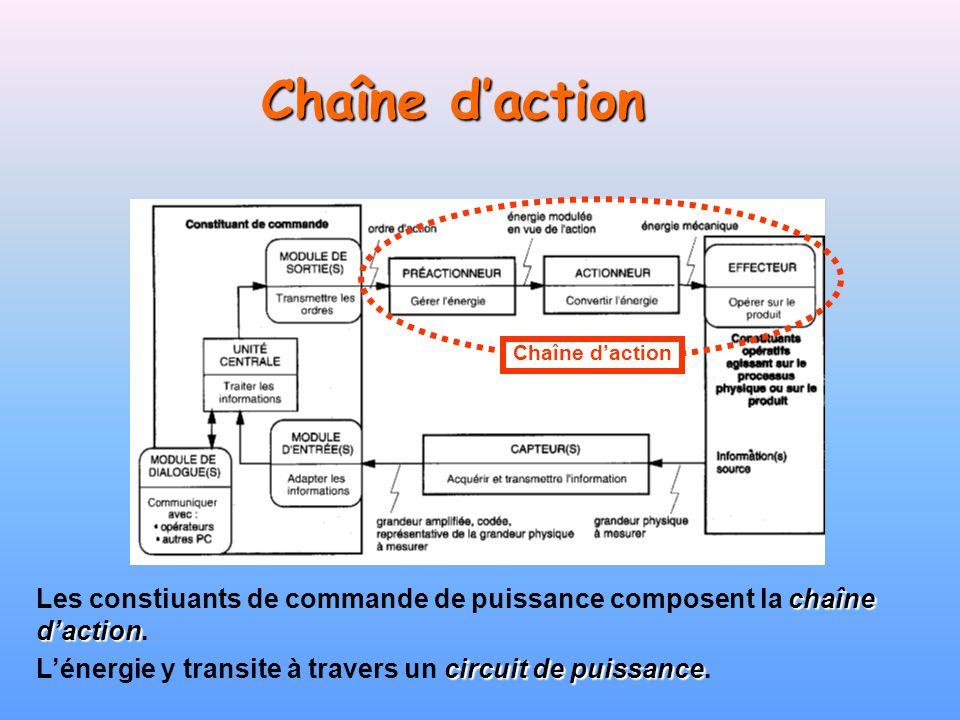 Chaîne d'action Chaîne d'action. Les constiuants de commande de puissance composent la chaîne d'action.