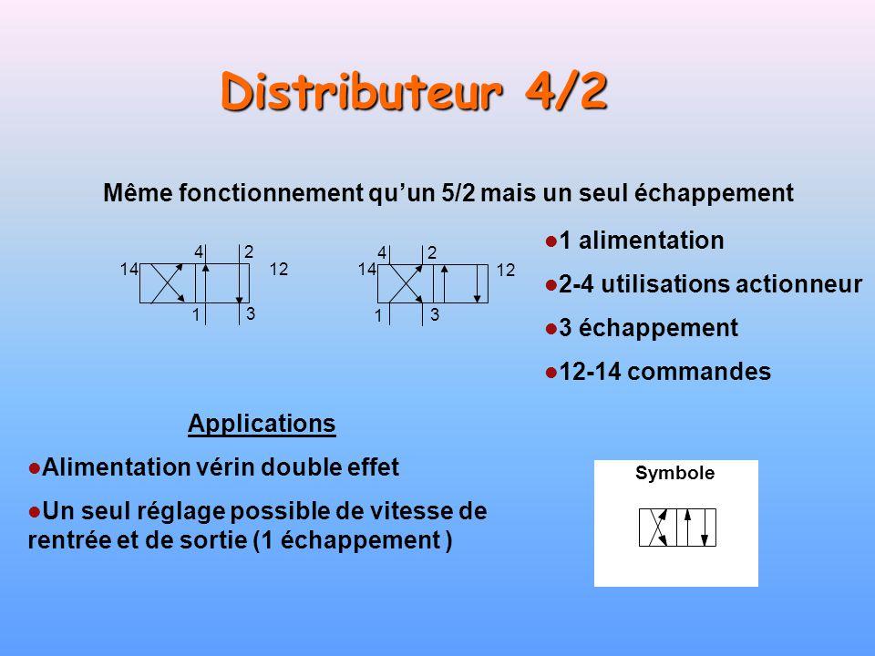 Distributeur 4/2 Même fonctionnement qu'un 5/2 mais un seul échappement. 1 alimentation. 2-4 utilisations actionneur.