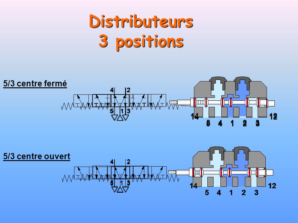 Distributeurs 3 positions