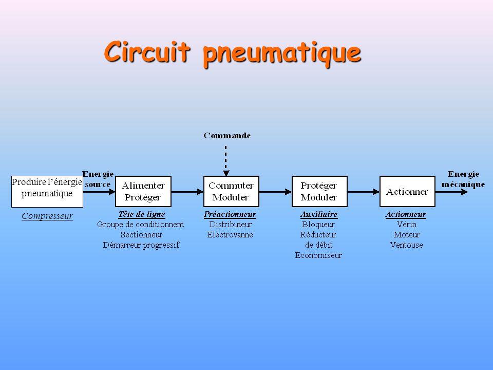Produire l'énergie pneumatique