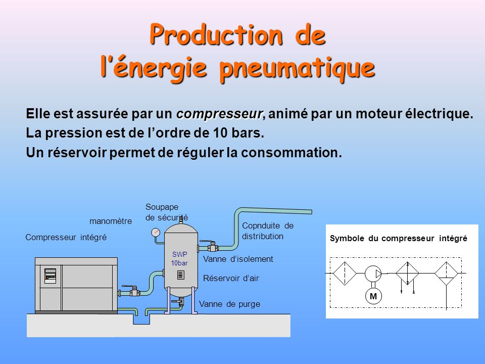 Production de l'énergie pneumatique