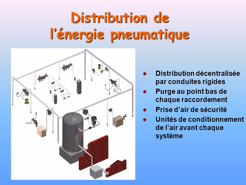 Distribution de l'énergie pneumatique