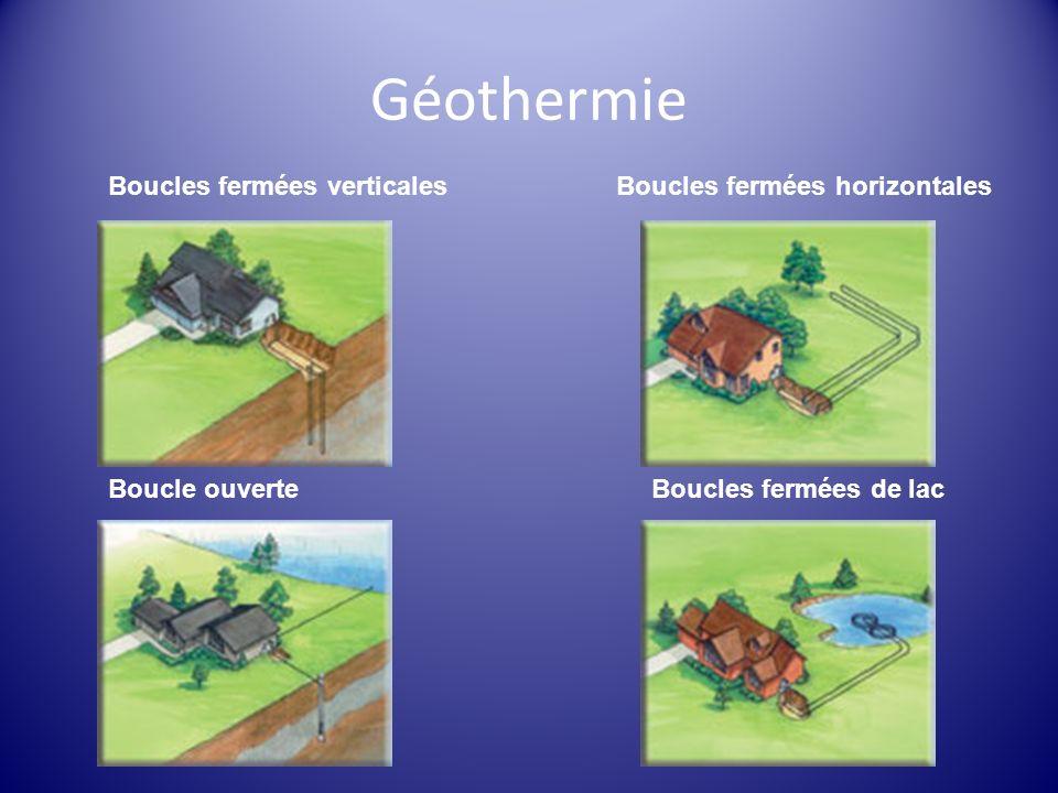 Géothermie Boucles fermées verticales Boucles fermées horizontales