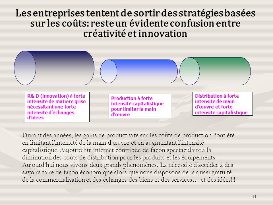Les entreprises tentent de sortir des stratégies basées sur les coûts: reste un évidente confusion entre créativité et innovation