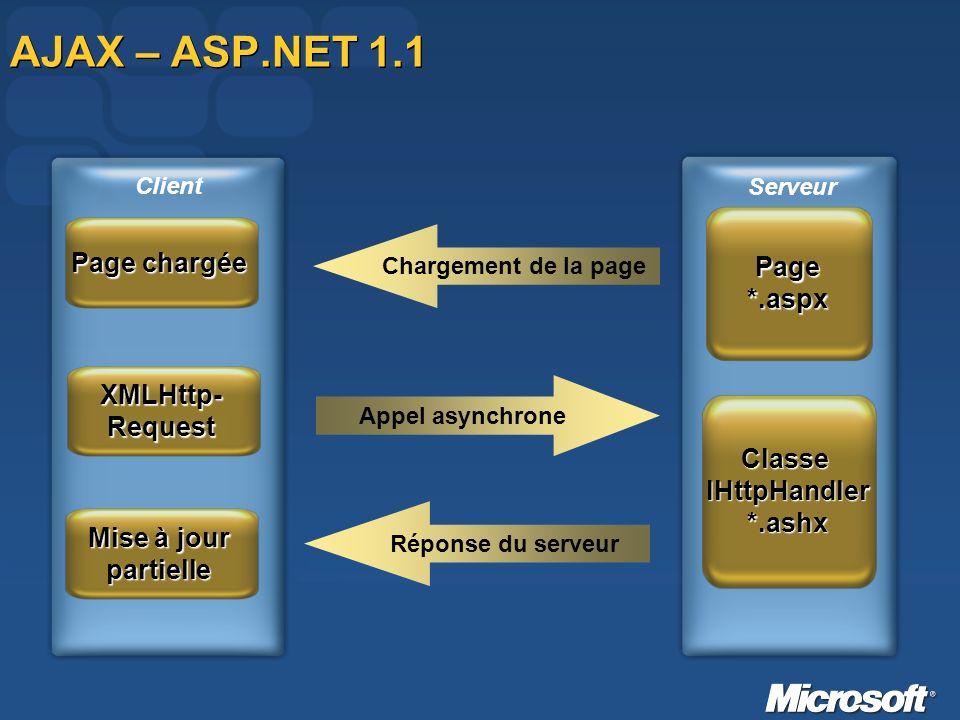 AJAX – ASP.NET 1.1 Page chargée Page *.aspx XMLHttp- Request Classe