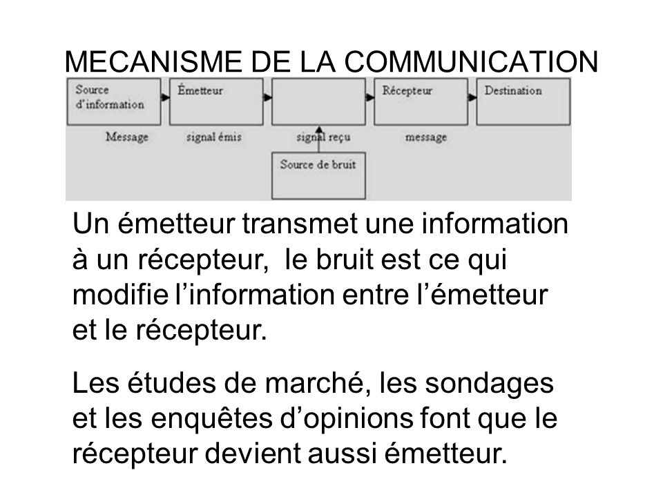 MECANISME DE LA COMMUNICATION