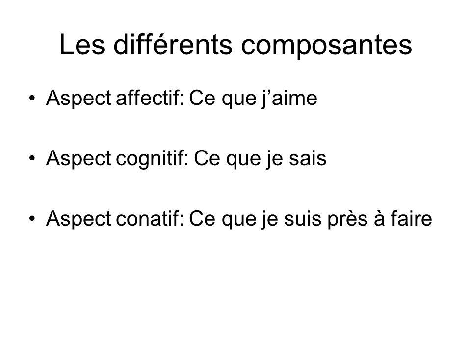 Les différents composantes