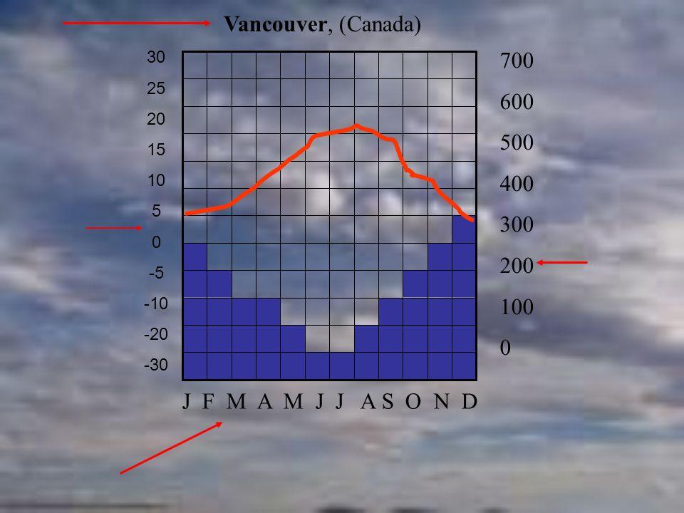 Vancouver, (Canada) 30. 25. 20. 15. 10. 5. -5. -10. -20. -30. 700. 600. 500. 400. 300.