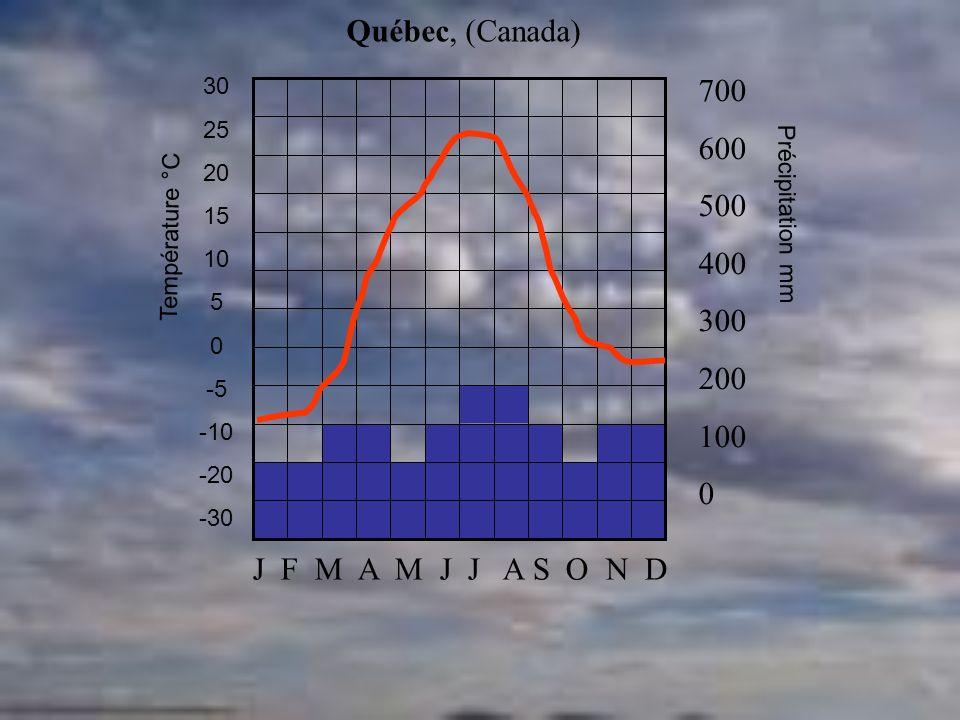Québec, (Canada) 700 600 500 400 300 200 100 J F M A M J J A S O N D