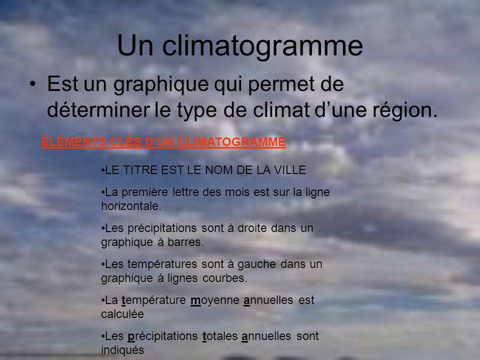 Un climatogrammeEst un graphique qui permet de déterminer le type de climat d'une région. ÉLÉMENTS CLÉS D'UN CLIMATOGRAMME.