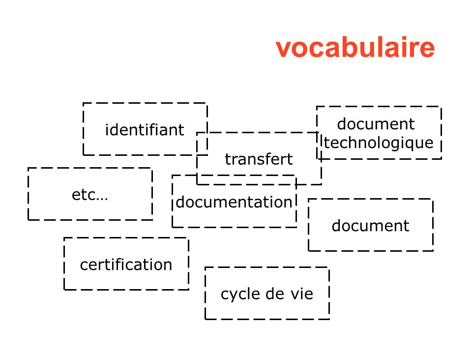 vocabulaire identifiant document technologique transfert etc…