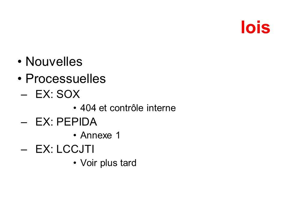 lois Nouvelles Processuelles EX: SOX EX: PEPIDA EX: LCCJTI