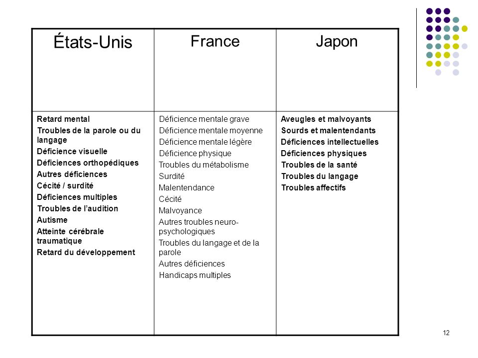 États-Unis France Japon Retard mental