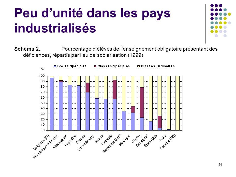 Peu d'unité dans les pays industrialisés