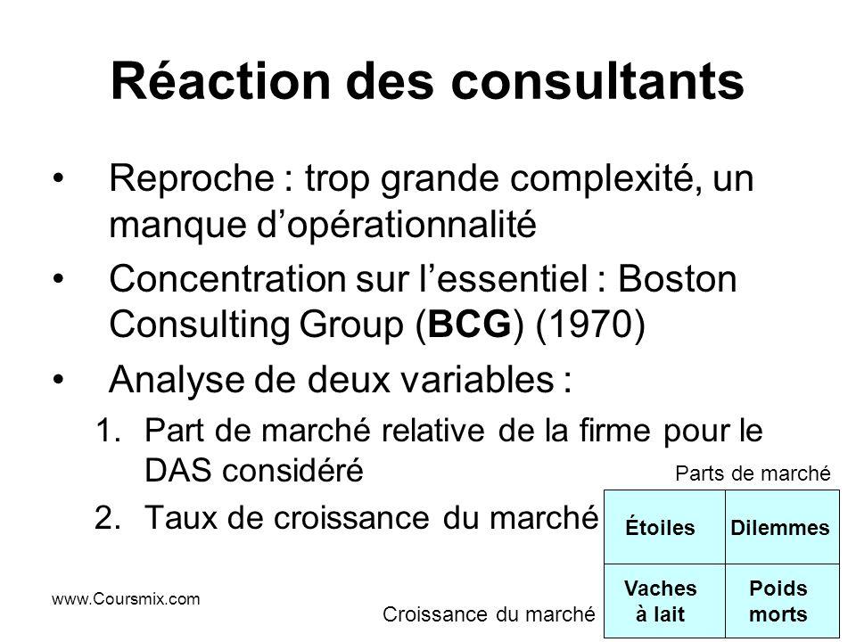 Réaction des consultants