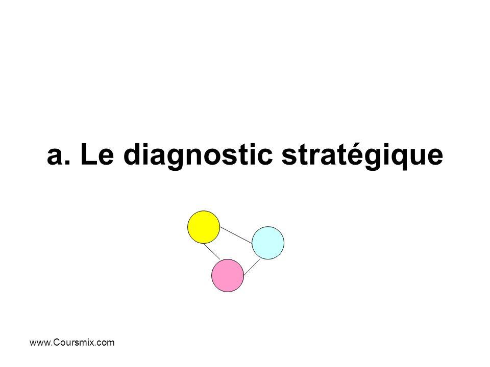 a. Le diagnostic stratégique