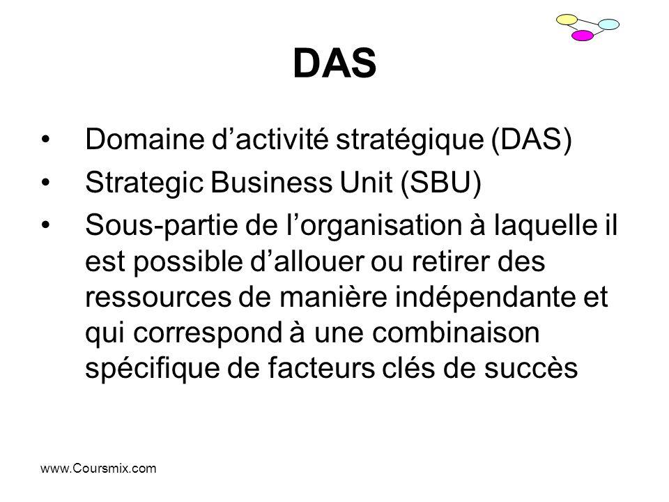 DAS Domaine d'activité stratégique (DAS) Strategic Business Unit (SBU)