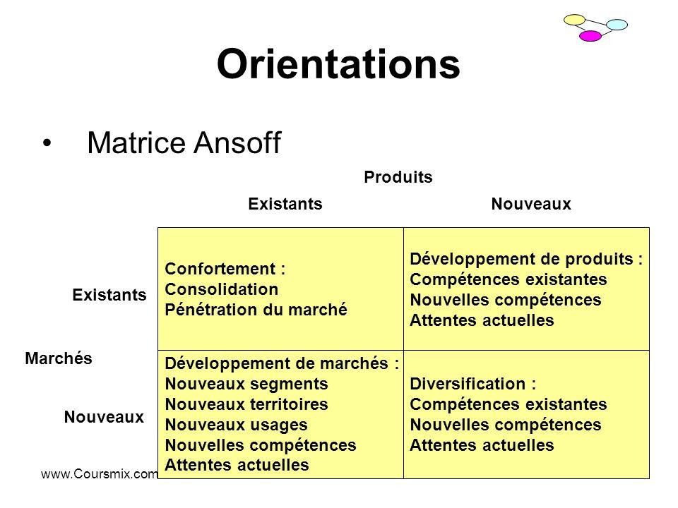 Orientations Matrice Ansoff Produits Existants Nouveaux Confortement :