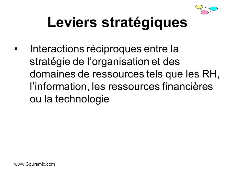 Leviers stratégiques