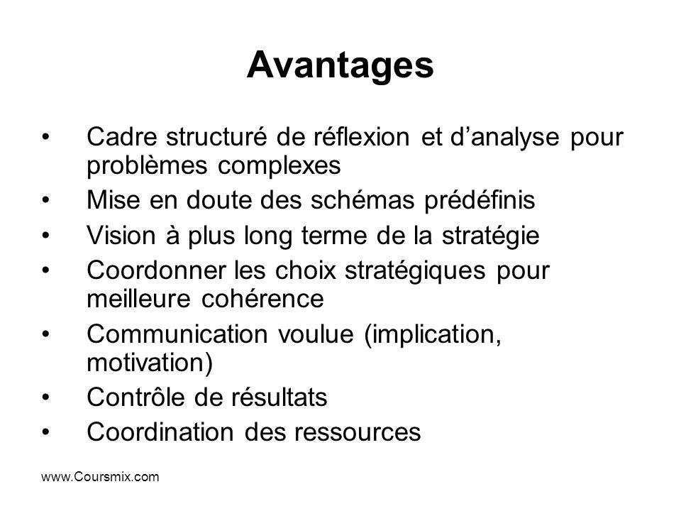 Avantages Cadre structuré de réflexion et d'analyse pour problèmes complexes. Mise en doute des schémas prédéfinis.