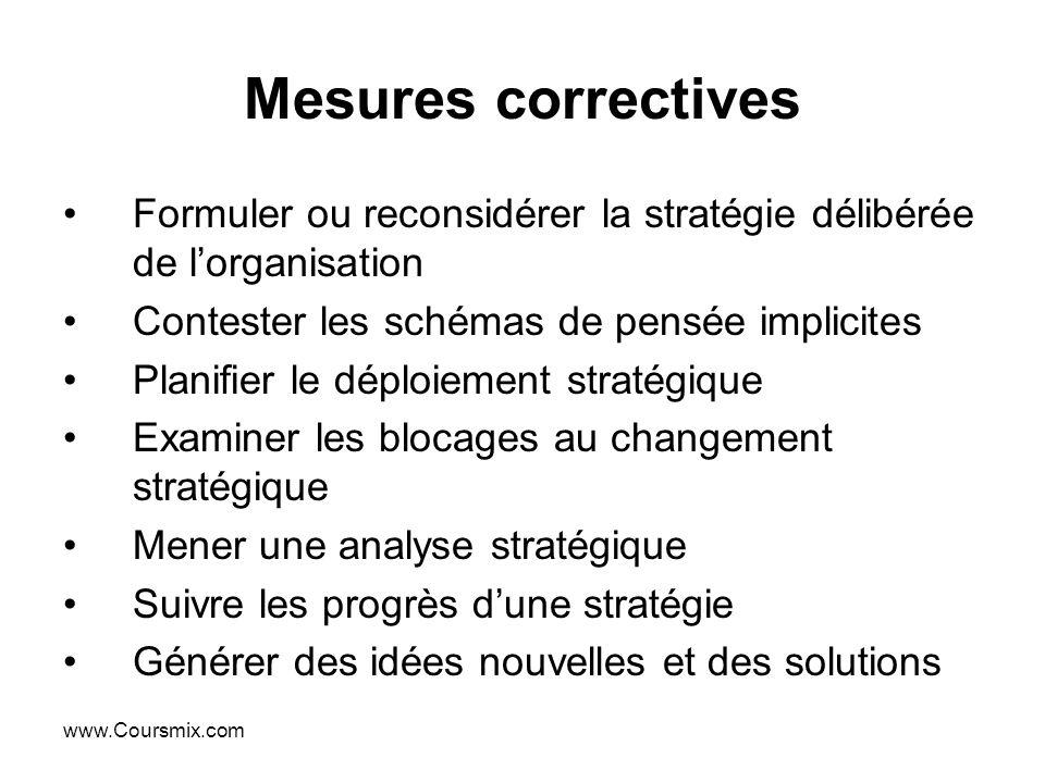 Mesures correctives Formuler ou reconsidérer la stratégie délibérée de l'organisation. Contester les schémas de pensée implicites.