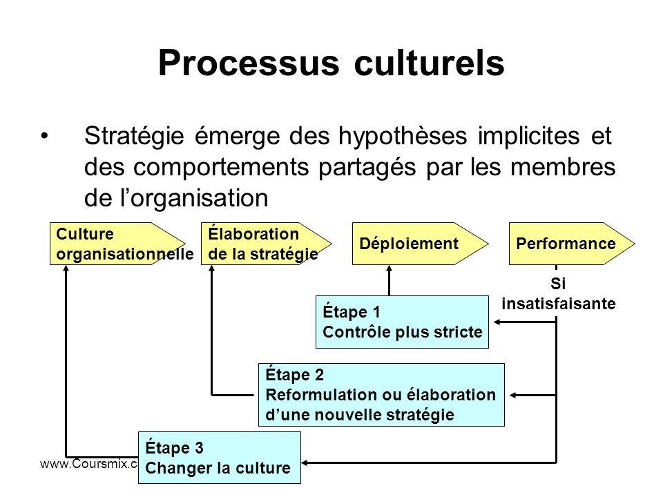 Processus culturels Stratégie émerge des hypothèses implicites et des comportements partagés par les membres de l'organisation.