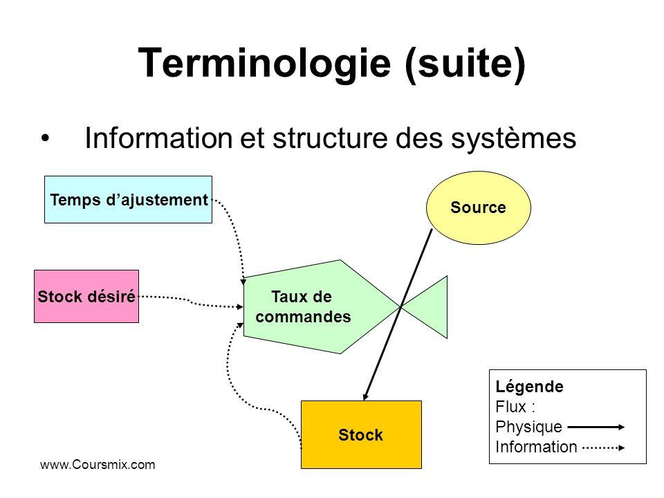 Terminologie (suite) Information et structure des systèmes