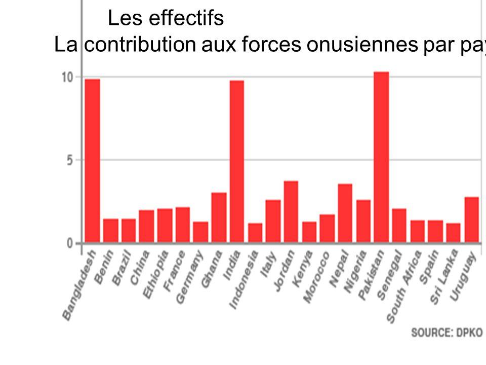 Les effectifs La contribution aux forces onusiennes par pays