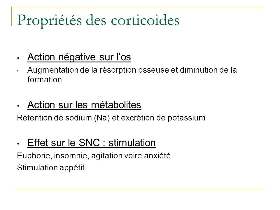 Propriétés des corticoides