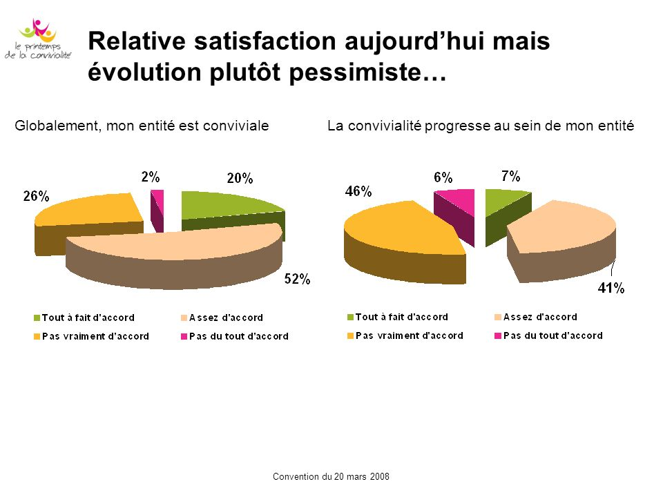 Relative satisfaction aujourd'hui mais évolution plutôt pessimiste…