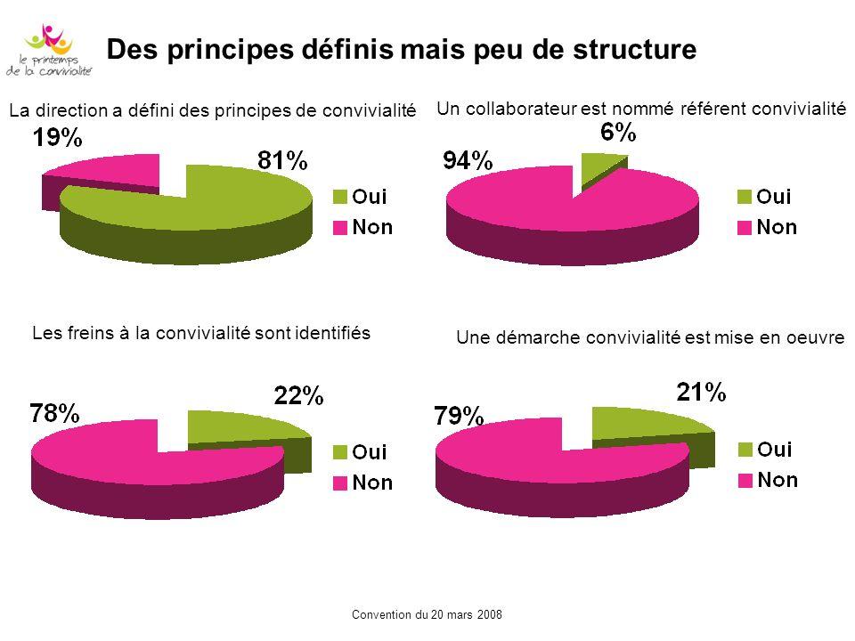 Des principes définis mais peu de structure