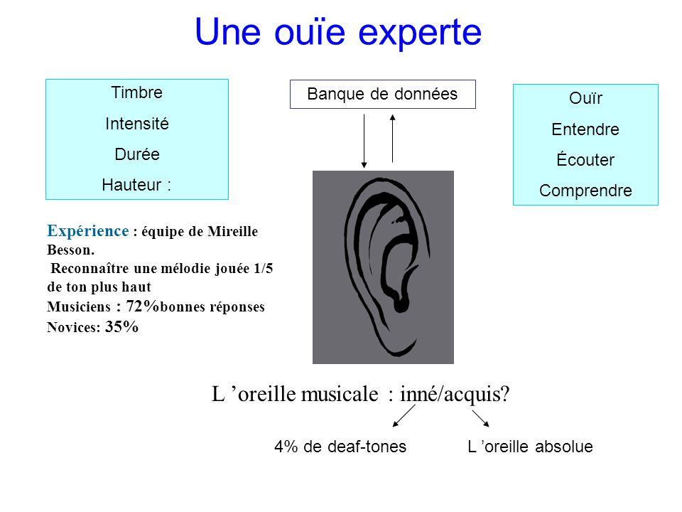Une ouïe experte L 'oreille musicale : inné/acquis Timbre Intensité