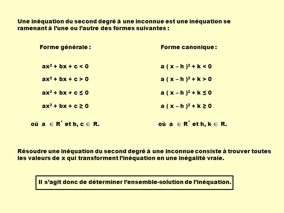 Une inéquation du second degré à une inconnue est une inéquation se ramenant à l'une ou l'autre des formes suivantes :