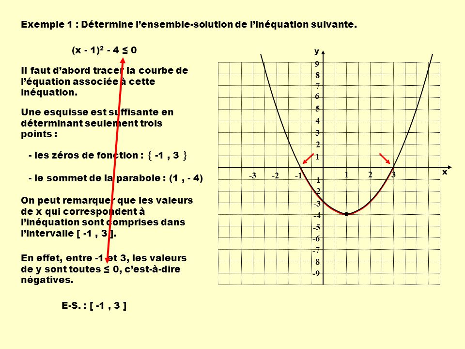 Détermine l'ensemble-solution de l'inéquation suivante.