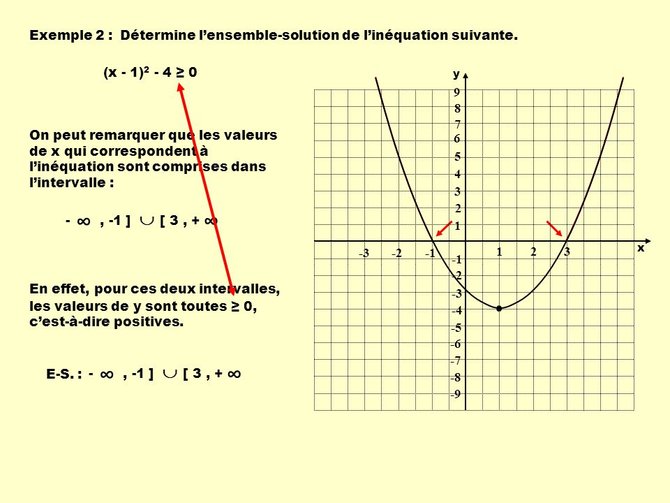 Exemple 2 : Détermine l'ensemble-solution de l'inéquation suivante. (x - 1)2 - 4 ≥ 0. 1. 2. 3. -1.