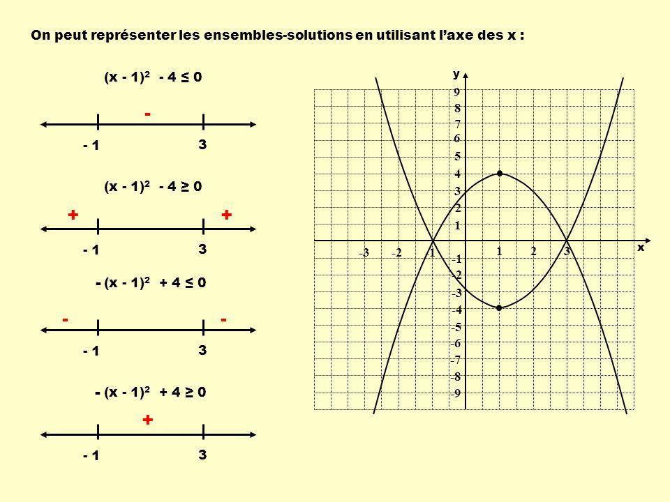 On peut représenter les ensembles-solutions en utilisant l'axe des x :