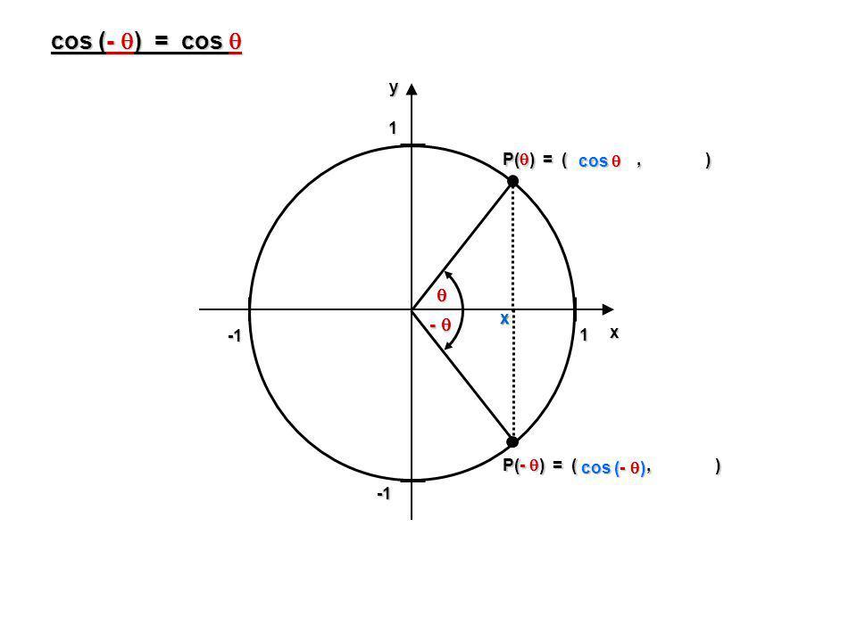 cos (- ) = cos   -  y P() = ( , ) cos  x x -1 1 P(- ) = ( , )