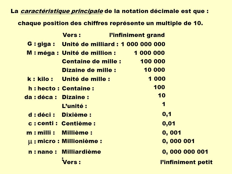  : La caractéristique principale de la notation décimale est que :